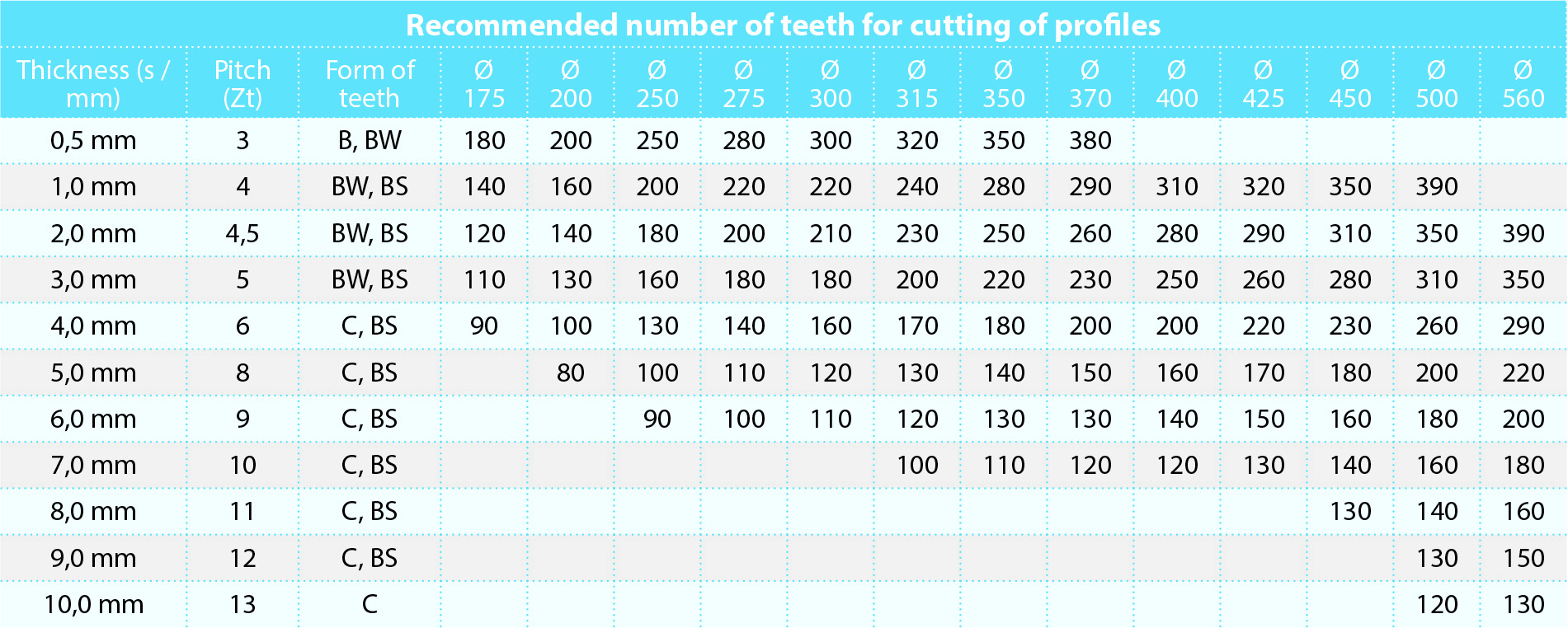Teeth number + Toof form we recommend for cutting profiles and pipes