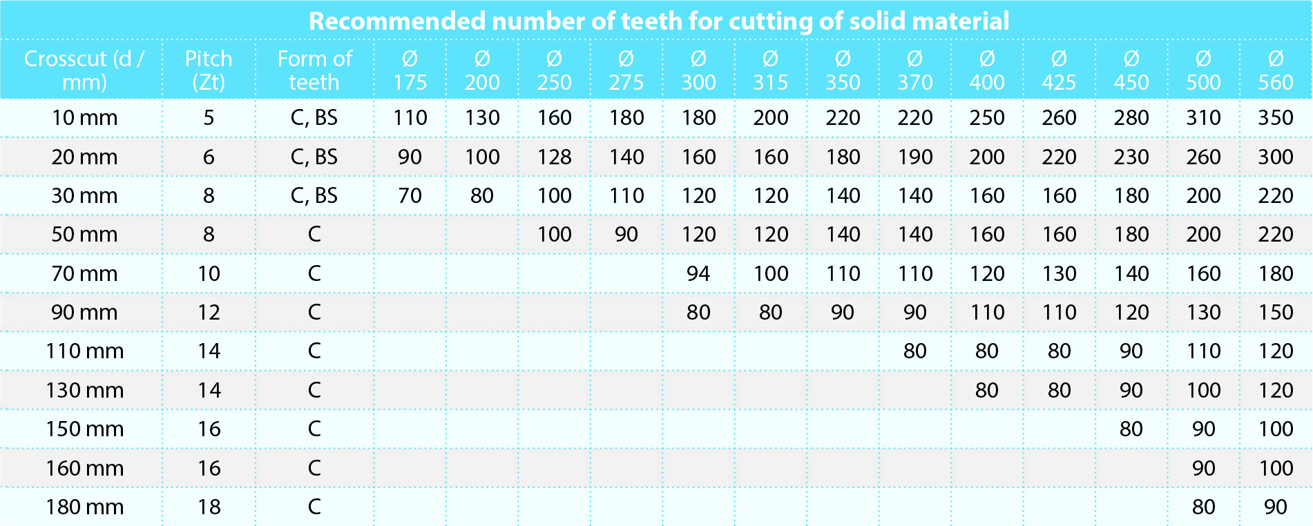 Teeth number + Toof form we recommend for cutting solid material