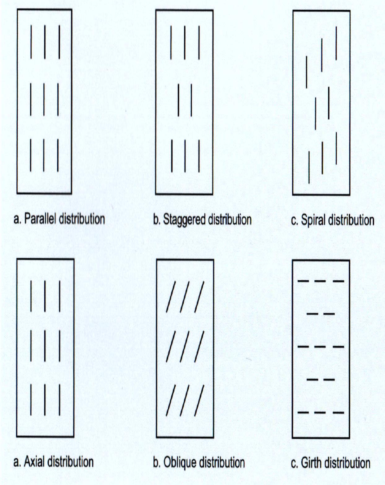 Slot Distribution Design